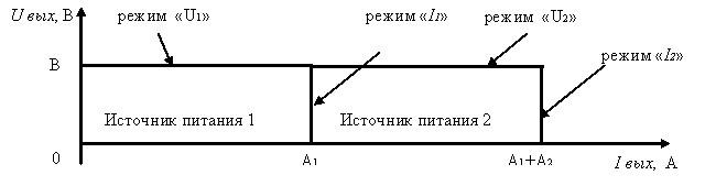 Вольтамперная характеристики при параллельном подключении двух источников питания