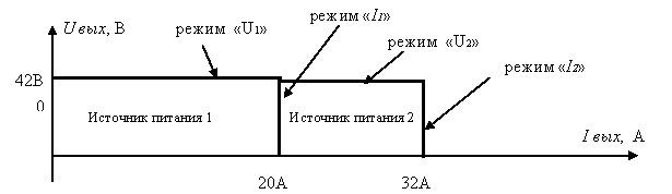 Вольтамперная характеристики при параллельном подключении двух источников питания BVP 45V 20A