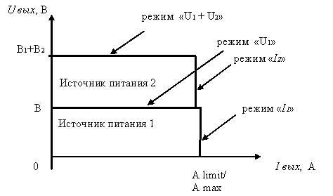 Вольтамперная характеристики при последовательном подключении двух источников питания